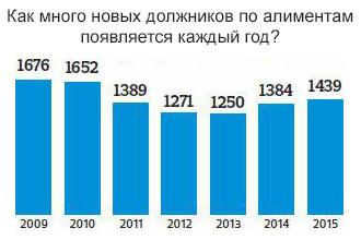 График должников по алиментам каждый год