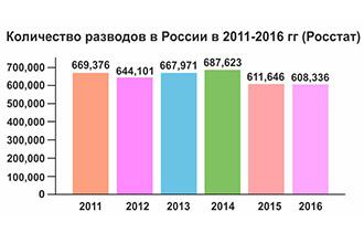 График разводов в России в 2011-2016 гг