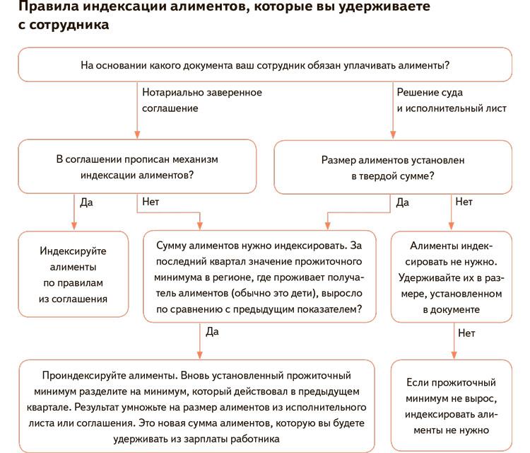 Процедура индексации алиментных выплат