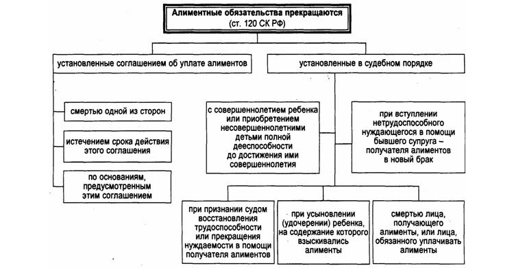 Схема прекращение алиментных обязательств