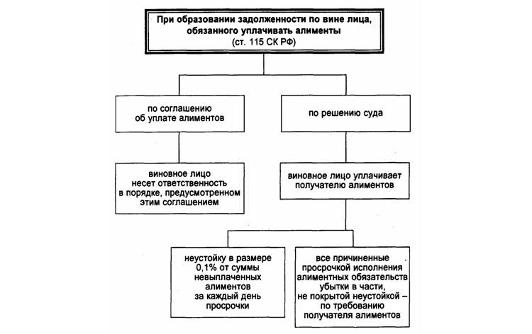 Схема расчёта задолженности по алиментам