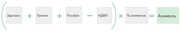 Формула расчета алиментов