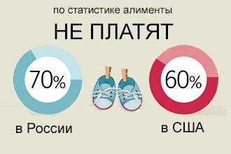 Статистика неплательщиков алиментов