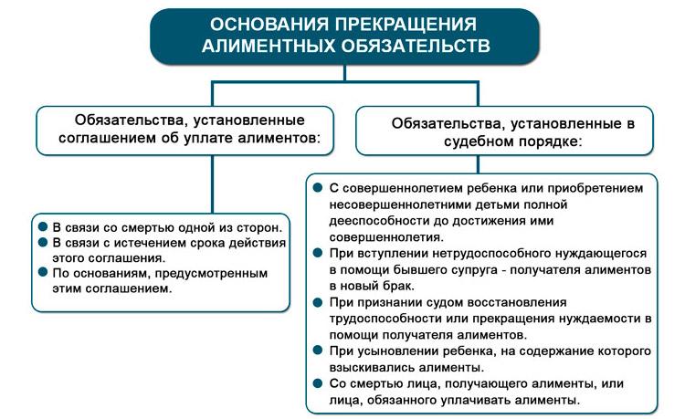 Схема оснований для прекращения алиментов